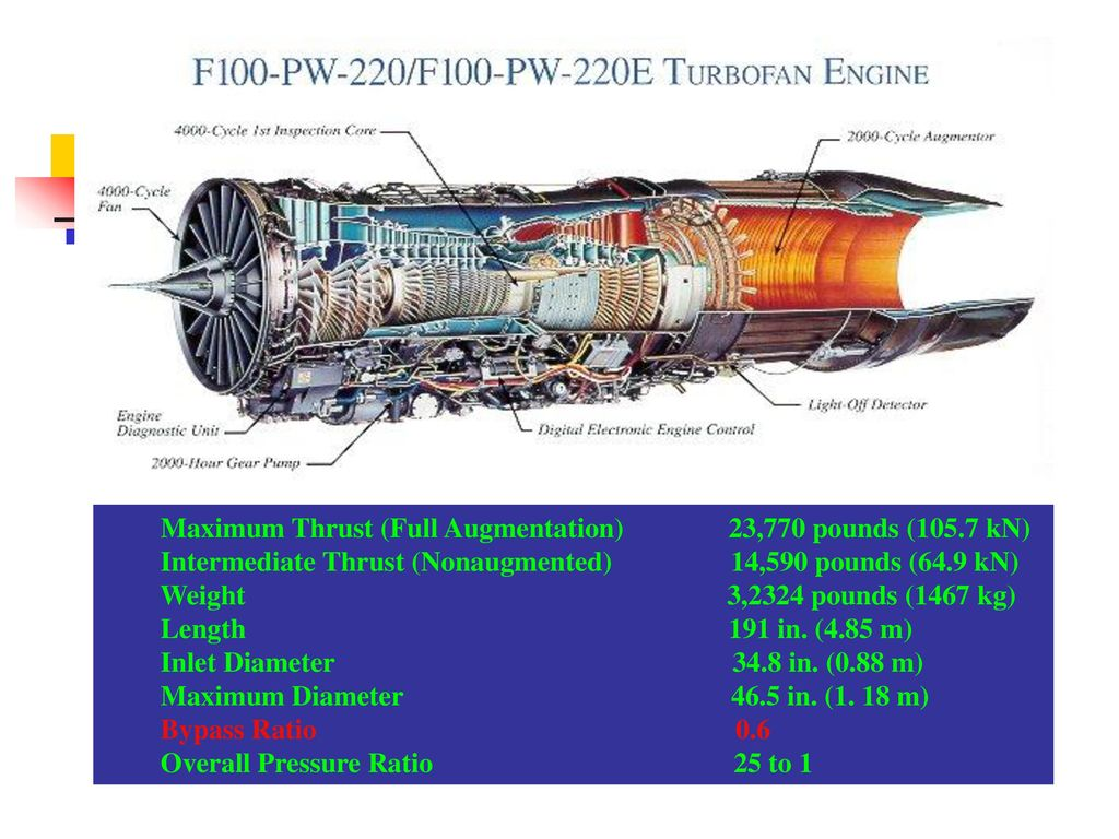 Rocket Propulsion Ppt Download Turbofan Engine Schematic 54 Maximum