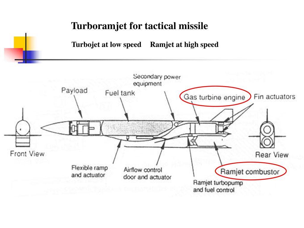 Rocket Propulsion Ppt Download Missile Engine Diagram Turboramjet For Tactical