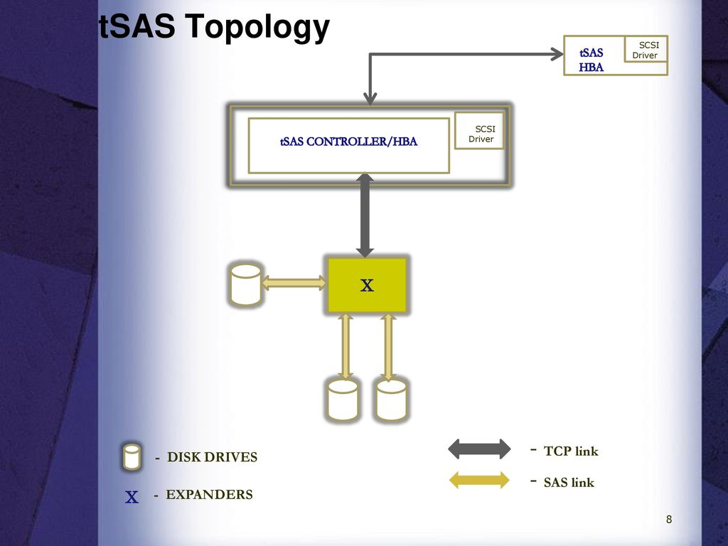Investigating Serial Attached Scsi Sas Over Tcp Tsas Ppt Download Wiring Diagram 8