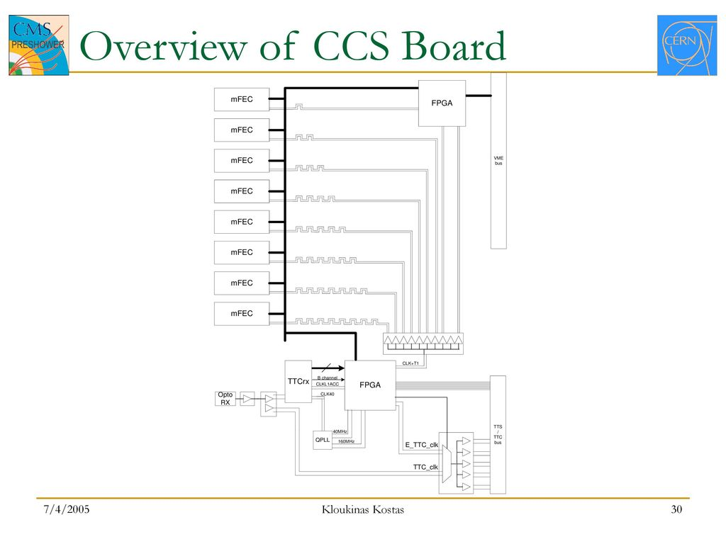 Ccs Hardware Test And Commissioning Plan Ppt Download Tt C Subsystem Block Diagram 30 Overview Of Board 7 4 2005 Kloukinas Kostas
