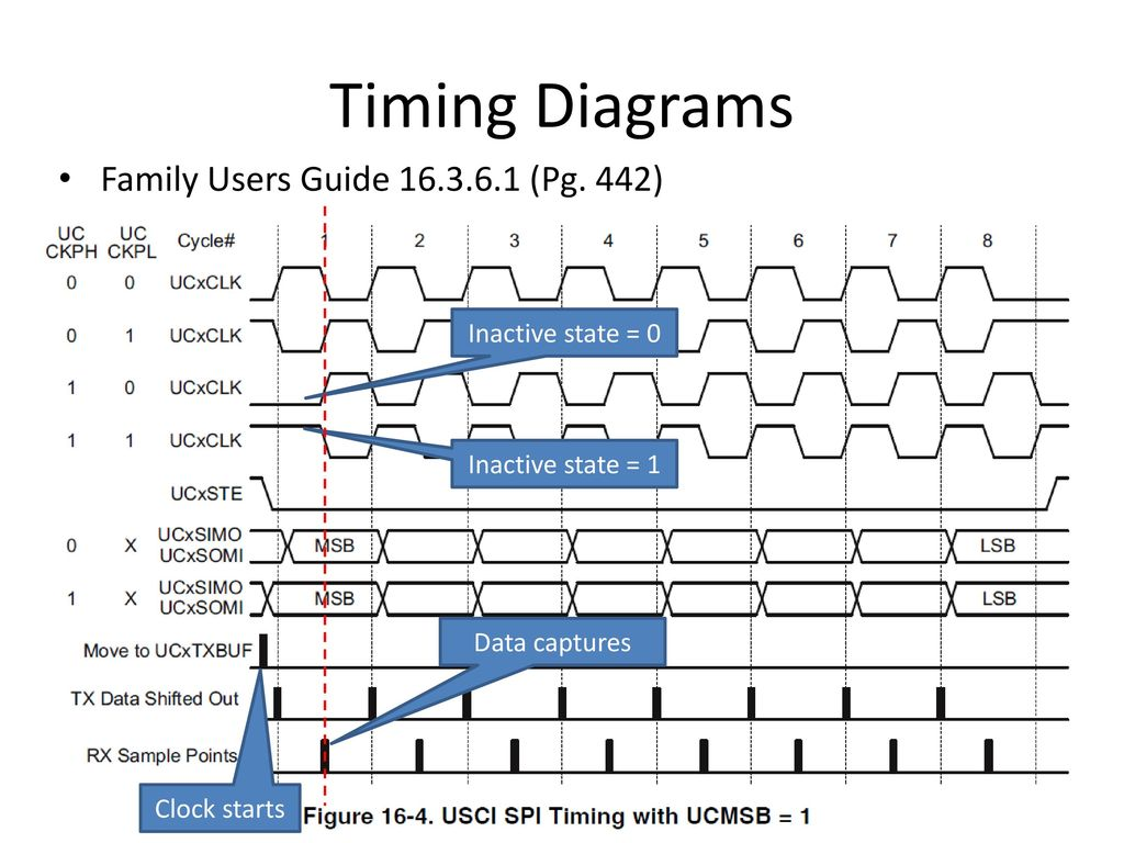 Understanding The Lcd Driver Mcu Interface Ppt Download Spi Timing Diagram 3 Diagrams