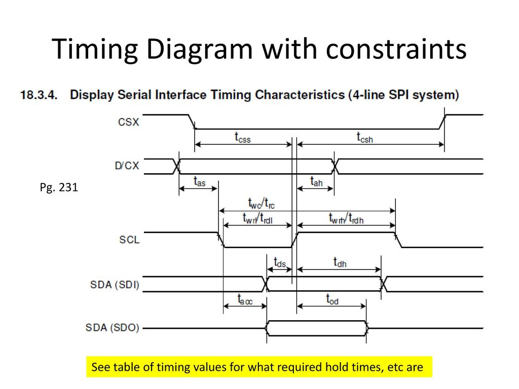 Understanding The Lcd Driver Mcu Interface Ppt Download Device S Spi Timing Diagram We Want To Handle With Constraints
