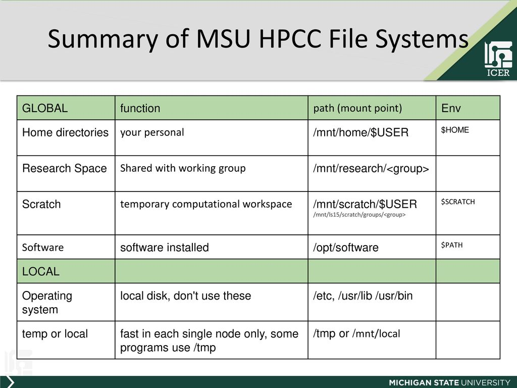 Introduction to HPCC at MSU - ppt download