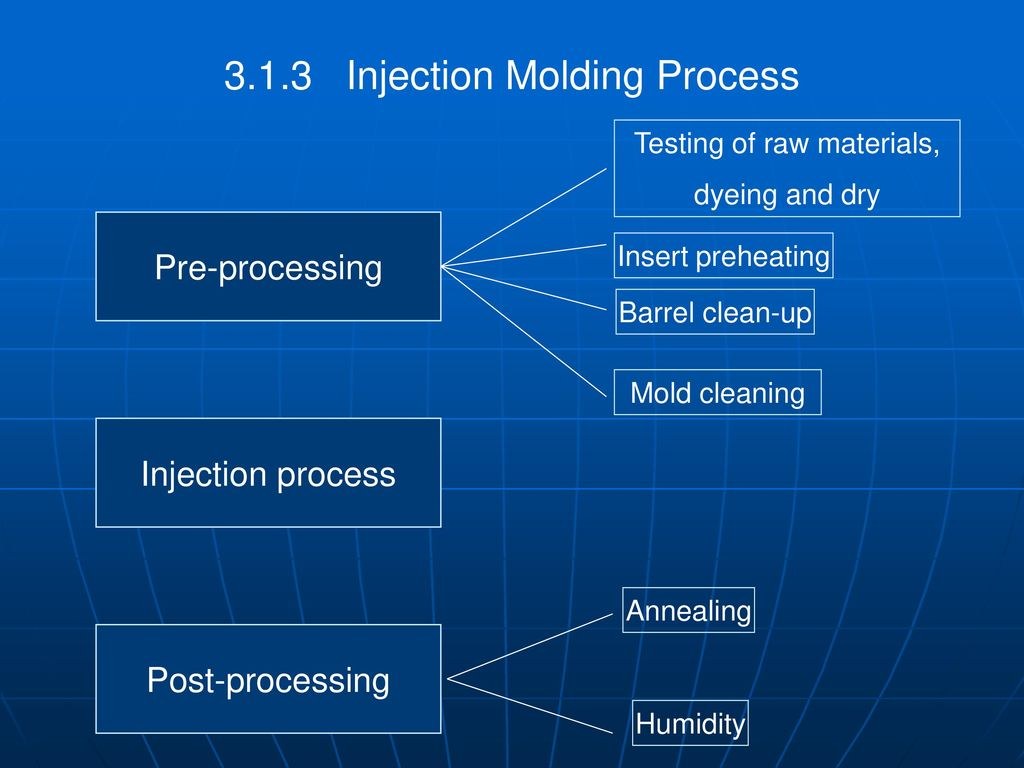 Forming Process Of Plastic Molding Ppt Download Flow Diagram Reaction Injection Moulding 14 Testing
