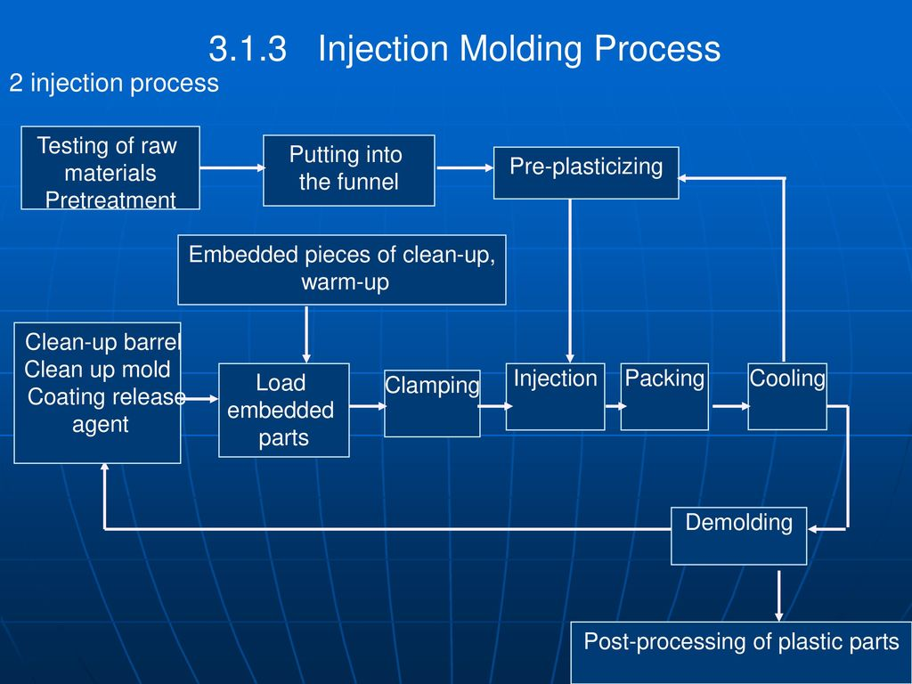 Forming Process Of Plastic Molding Ppt Download Flow Diagram Reaction Injection Moulding 313