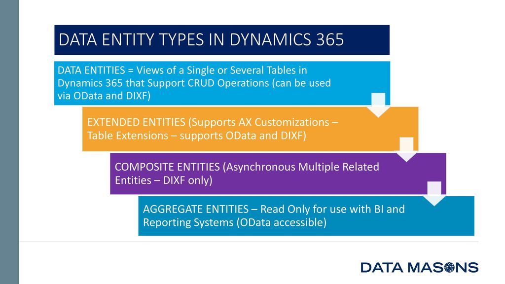 Data Entity In D365