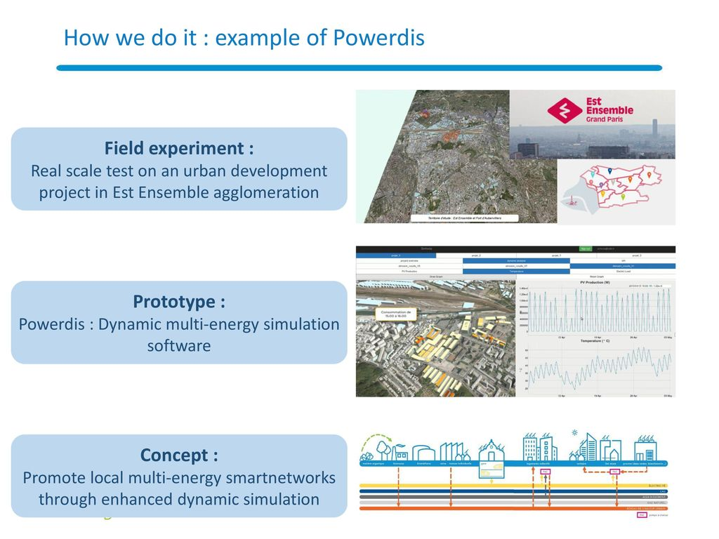 Efficacity R&D institute for urban energy transition May ppt