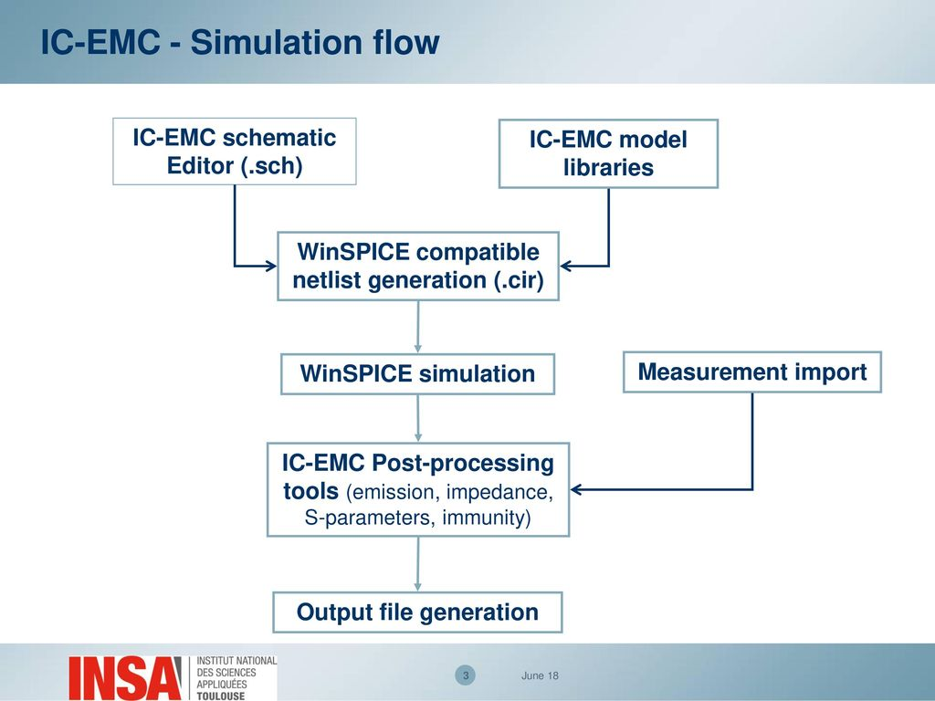 Emc Of Ics Practical Trainings Ppt Download Rc Wiring Diagrams Ic Simulation Flow