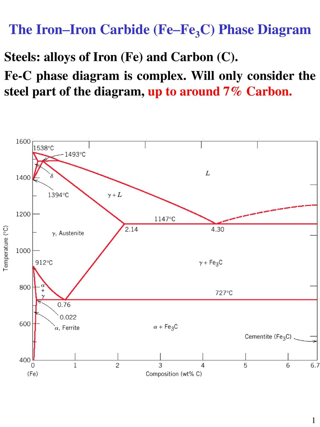 The ironiron carbide fefe3c phase diagram ppt download the ironiron carbide fefe3c phase diagram ccuart Choice Image