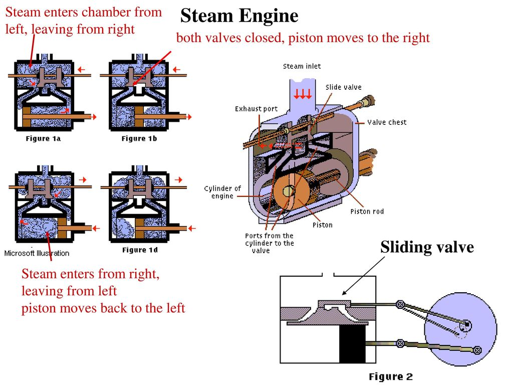 Steam Engine Sliding Valve Enters Chamber From Ppt Download Diagram Of