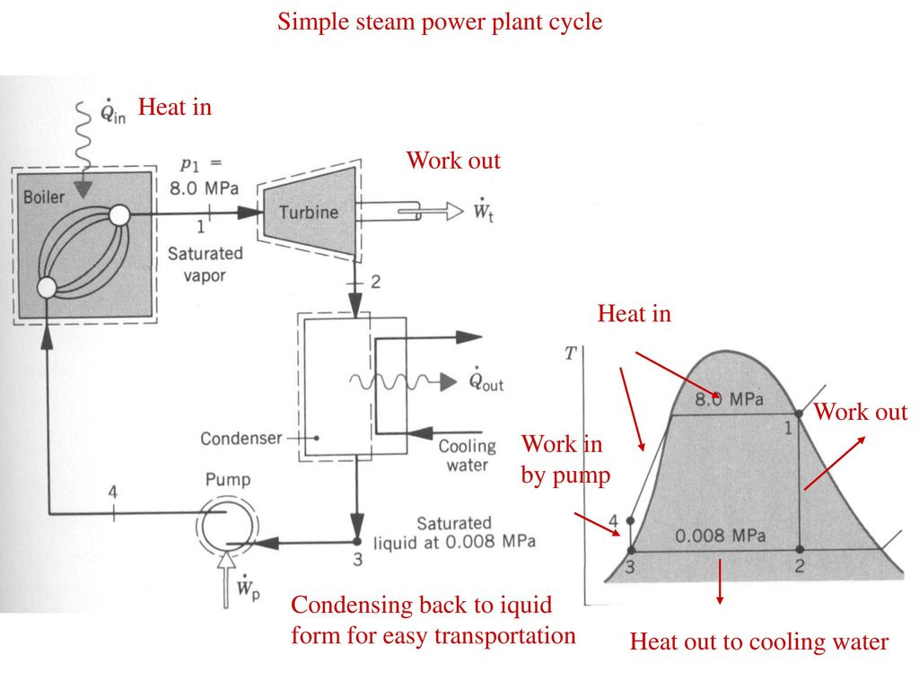 Steam Engine Sliding Valve Enters Chamber From Ppt Download Piston Diagram Simple Power Plant Cycle