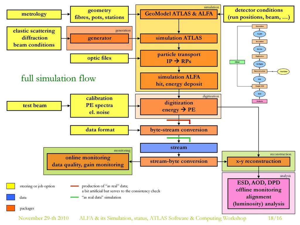 ALFA & its Simulation in the Athena framework status - ppt