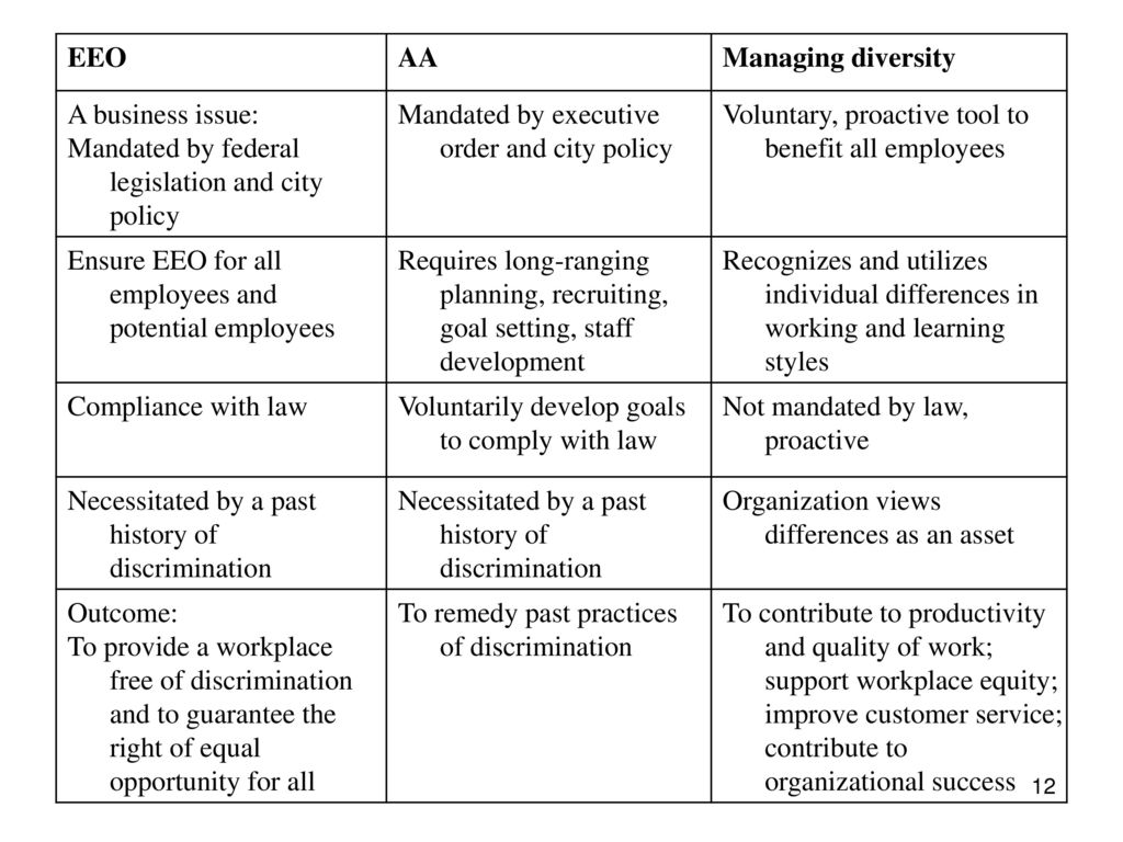 Differences between equal opportunities managing diversity