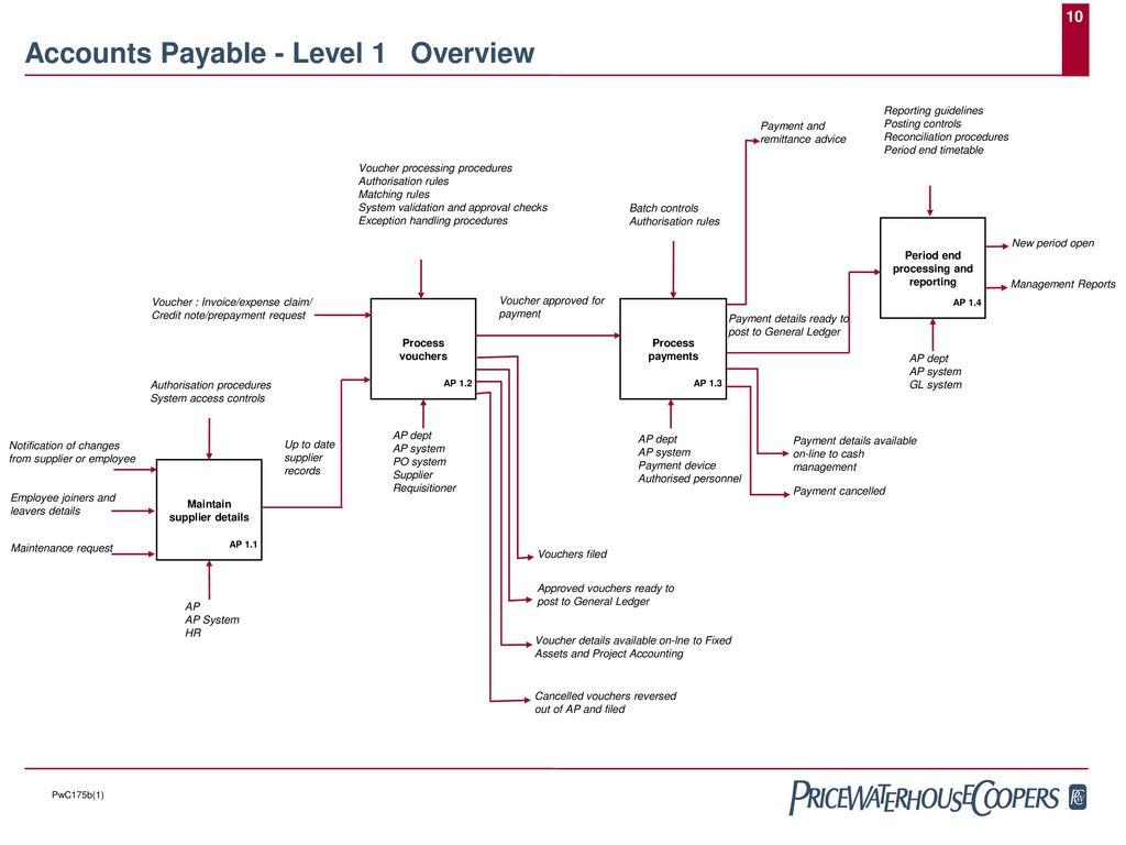 Best Practice Financial Processes Accounts Payable Ppt Download Process Flow Diagram General Ledger 10