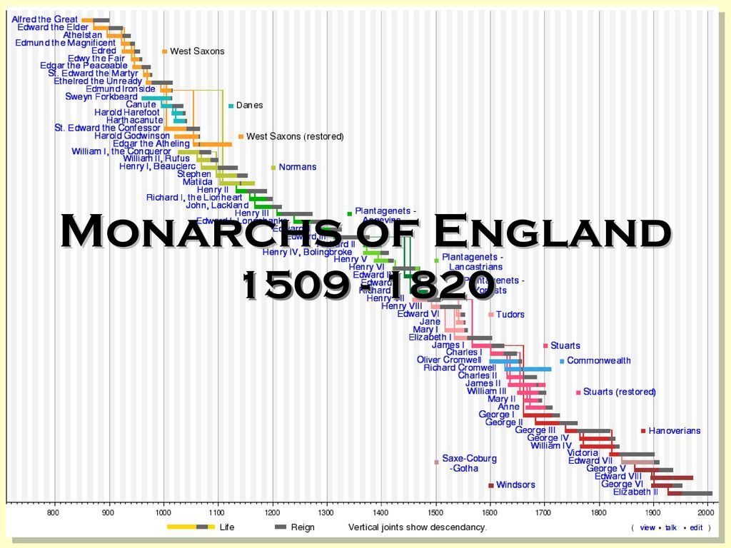 Monarchs of England ppt download