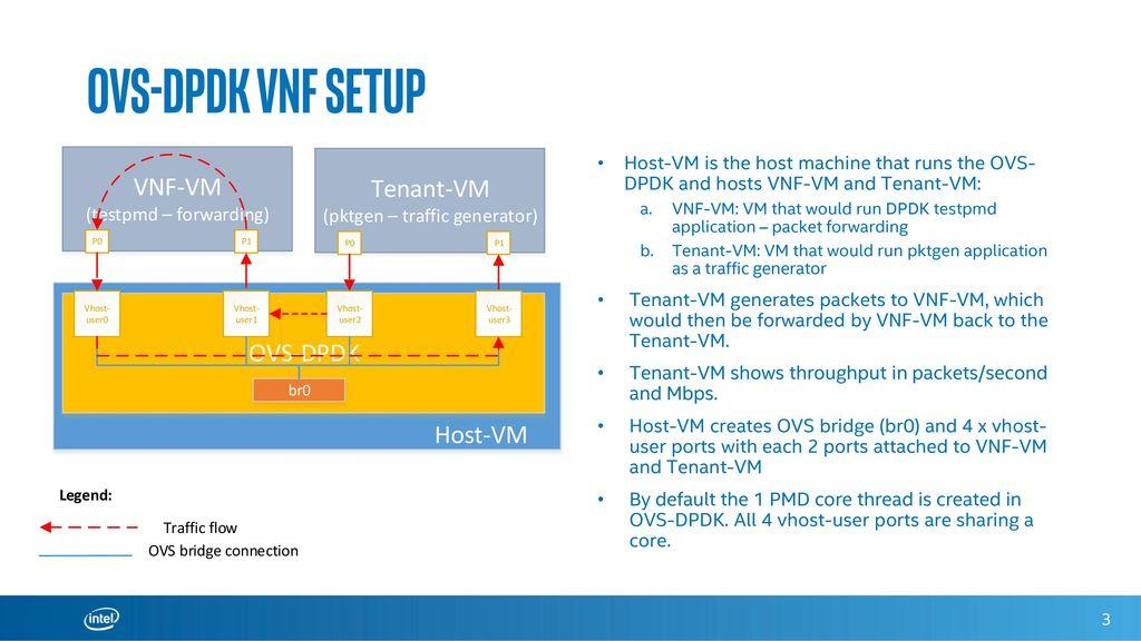 Hands-on tutorial: OVS-DPDK in NFV USE CASE - ppt download