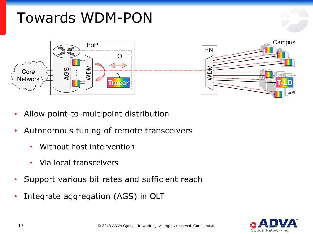 WDM-PON as efficient Campus and Metro Infrastructure - ppt