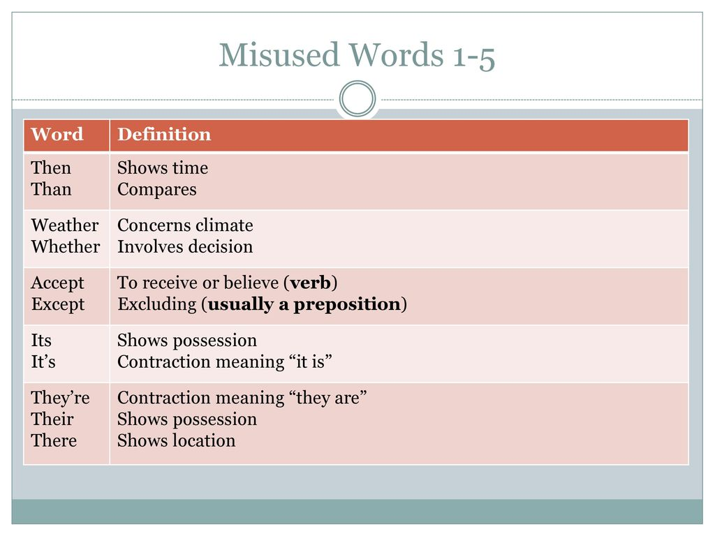 misused words 1-5 word definition then than shows time compares
