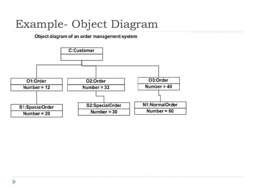 Object oriented analysis and design ppt download 33 example object diagram ccuart Choice Image