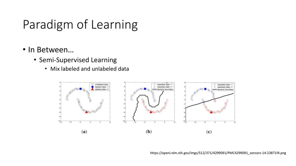 A Survey to Self-Supervised Learning - ppt download