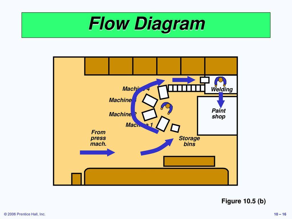 Operations Management Ppt Download Welding Machine Diagram Flow Figure 105 B 4 3 Paint Shop