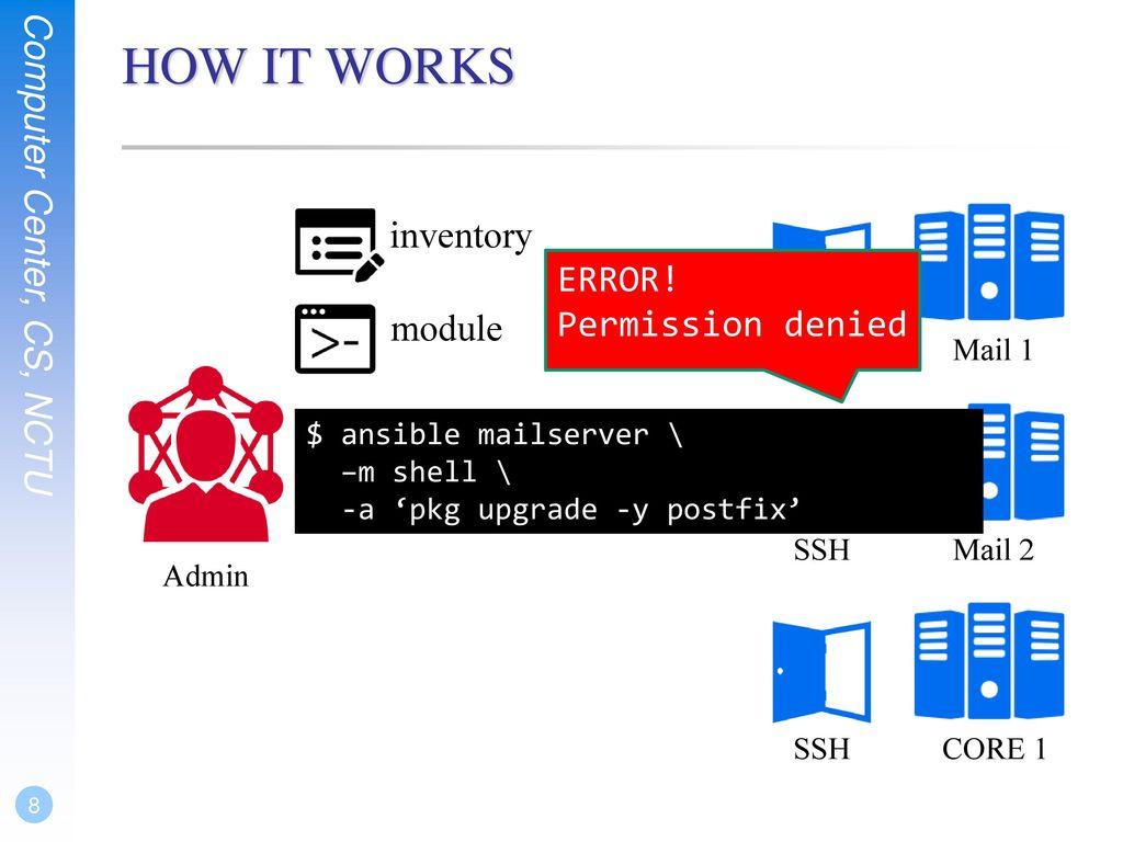 Ansible Vmware Inventory Plugin