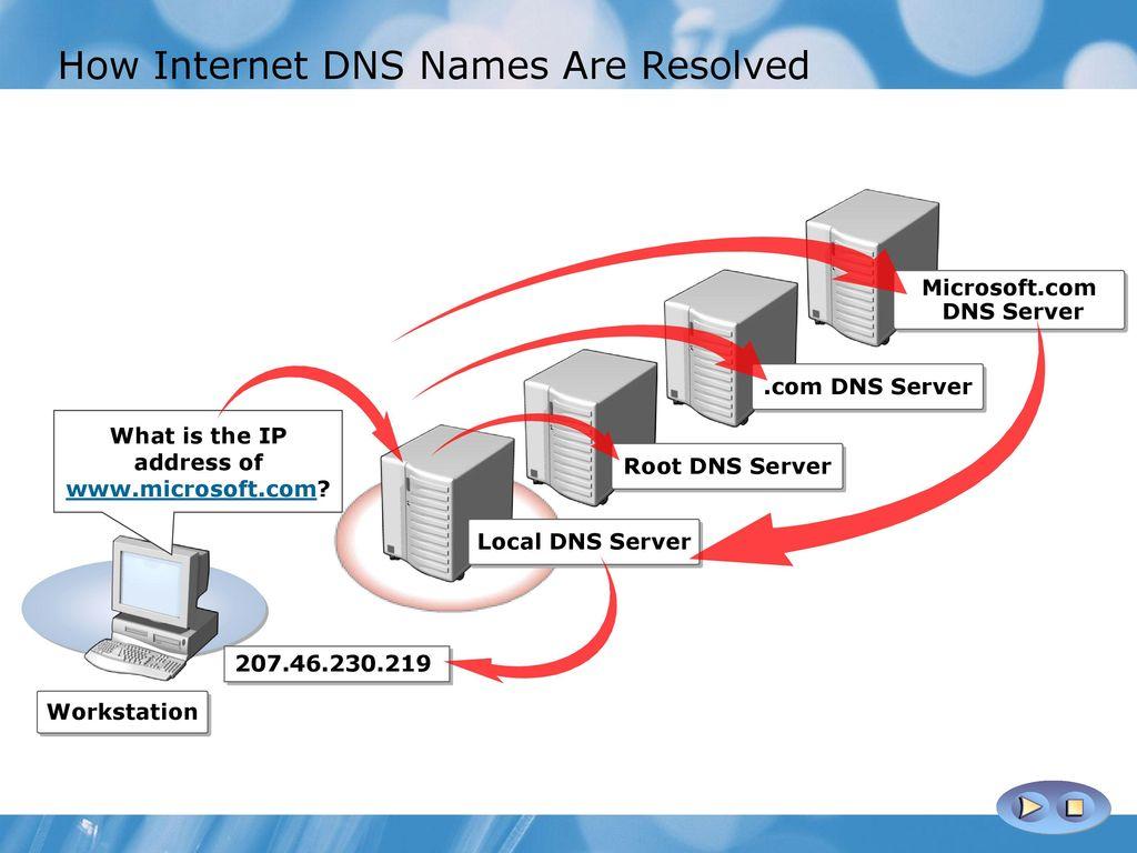 reinforce internet dns secur - HD1024×768