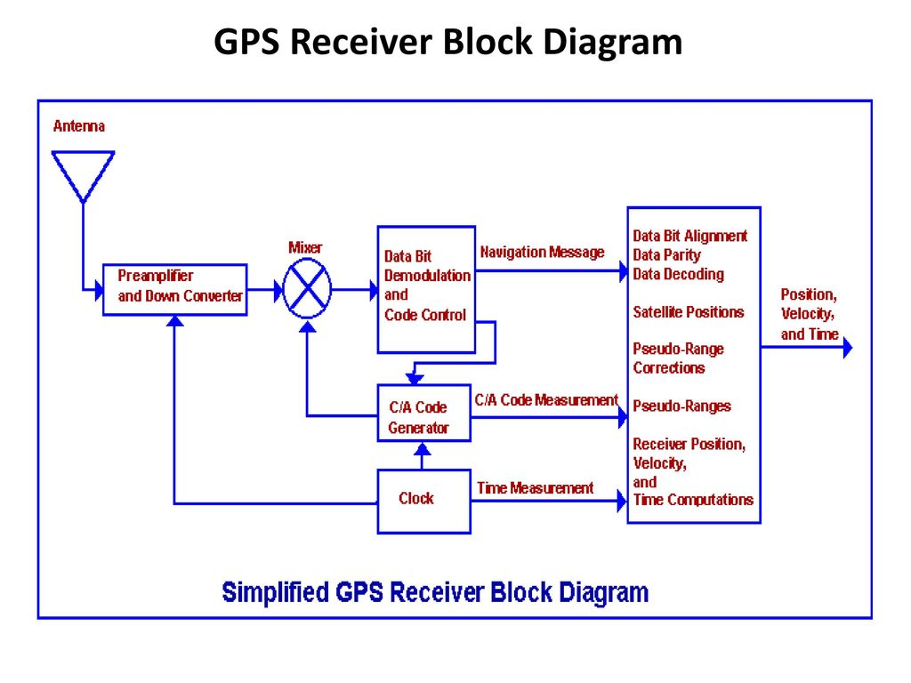 AIRCRAFT NAVIGATION SYSTEMS - ppt download