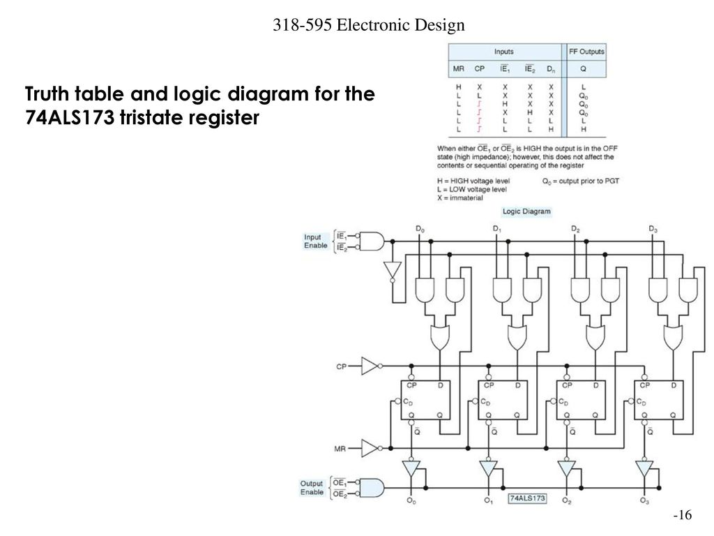16 Truth table and logic diagram ...