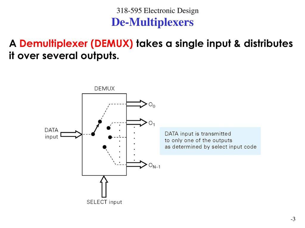 Digital Design Jeff Kautzer Univ Wis Milw Ppt Download Logic Diagram For 2 Bit Demultiplexer 3 De Multiplexers A Demux Takes Single Input Distributes It Over Several Outputs
