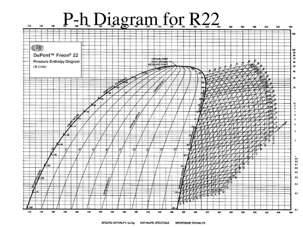 mollier chart r22 - CanabiCanabi