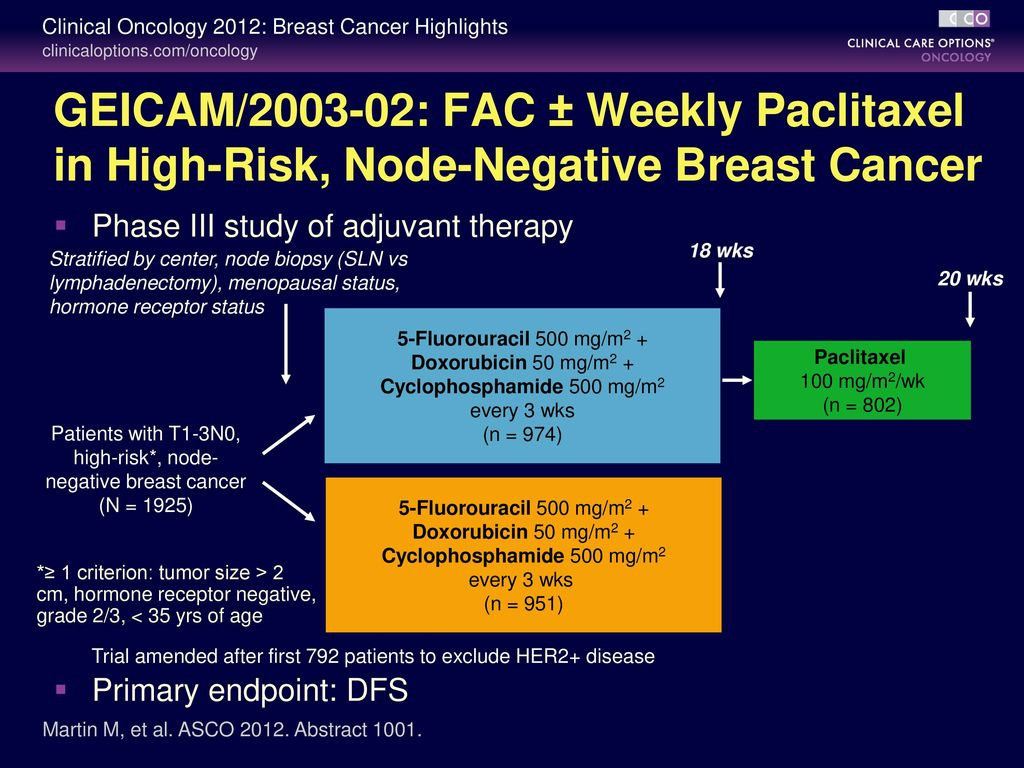 GEICAM/ : FAC ± Weekly Paclitaxel in High-Risk, Node-Negative Breast