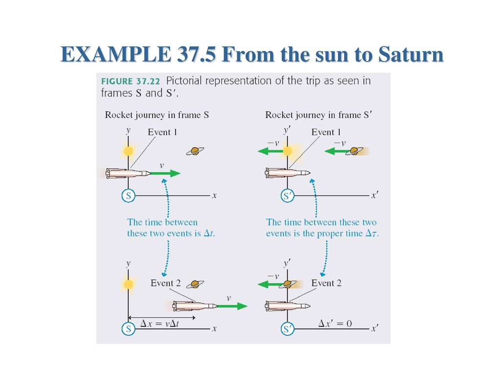 Relativity You Can Measure Lengths With A Ruler Or Meter Stick Saturn Frame Diagram 32 Example 375 From The Sun To