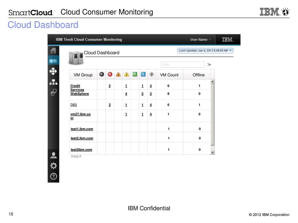 Consumer Cloud Monitoring Beta Kick-Off - ppt download