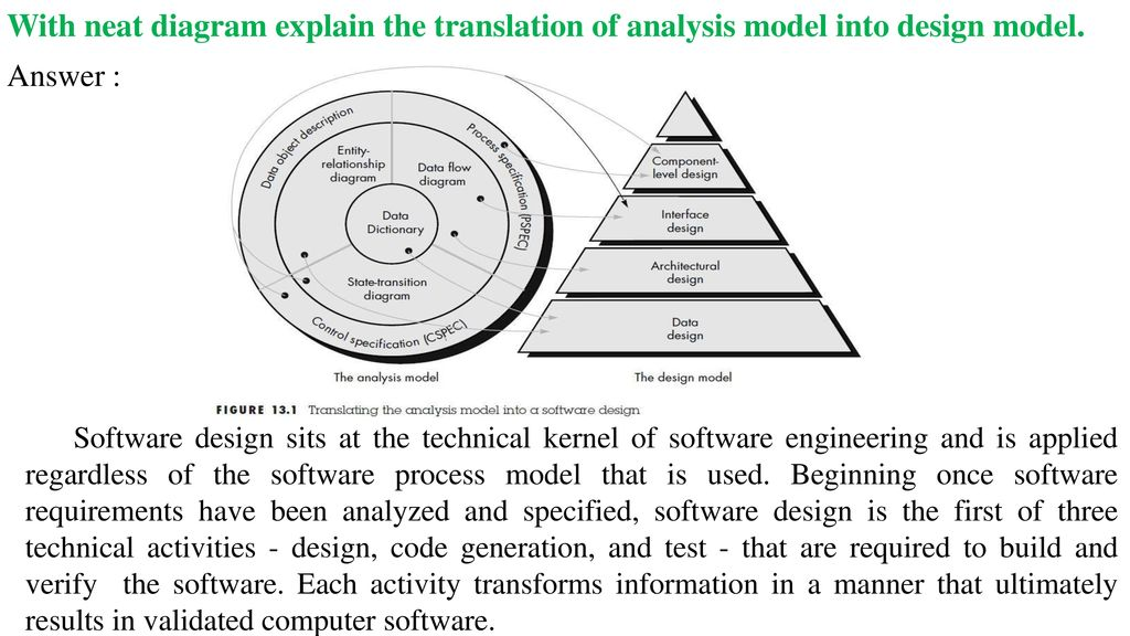 Software Engineering Questions And Answers Descriptive Type Ppt Download