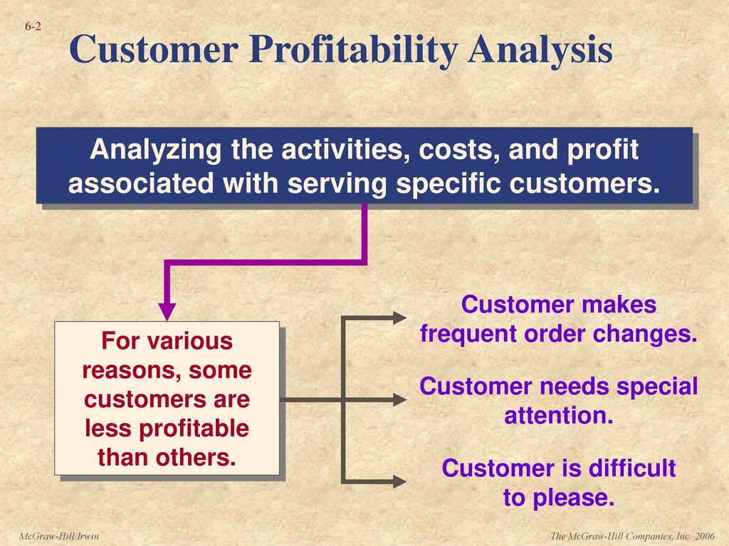 Tell me, please, how is the profitability of production