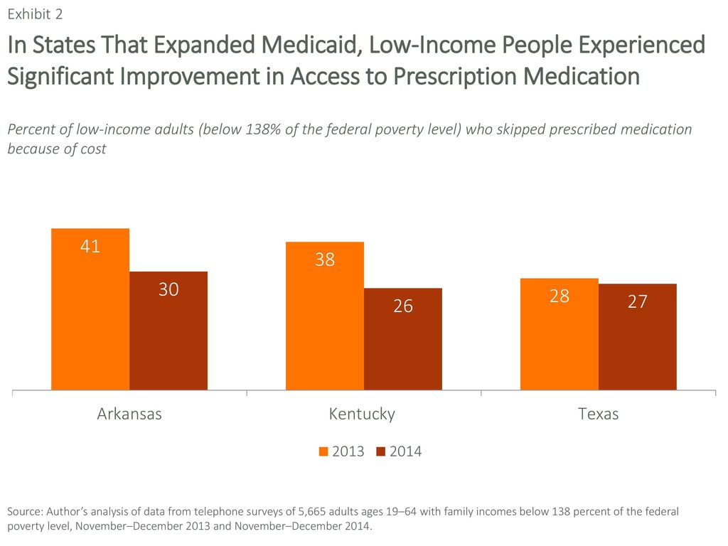 Thanks you texas adult medicaid low income suggest