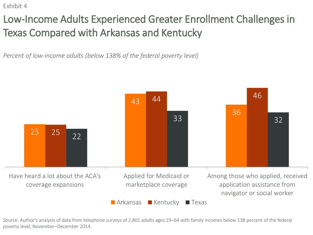 Something is. texas adult medicaid low income agree