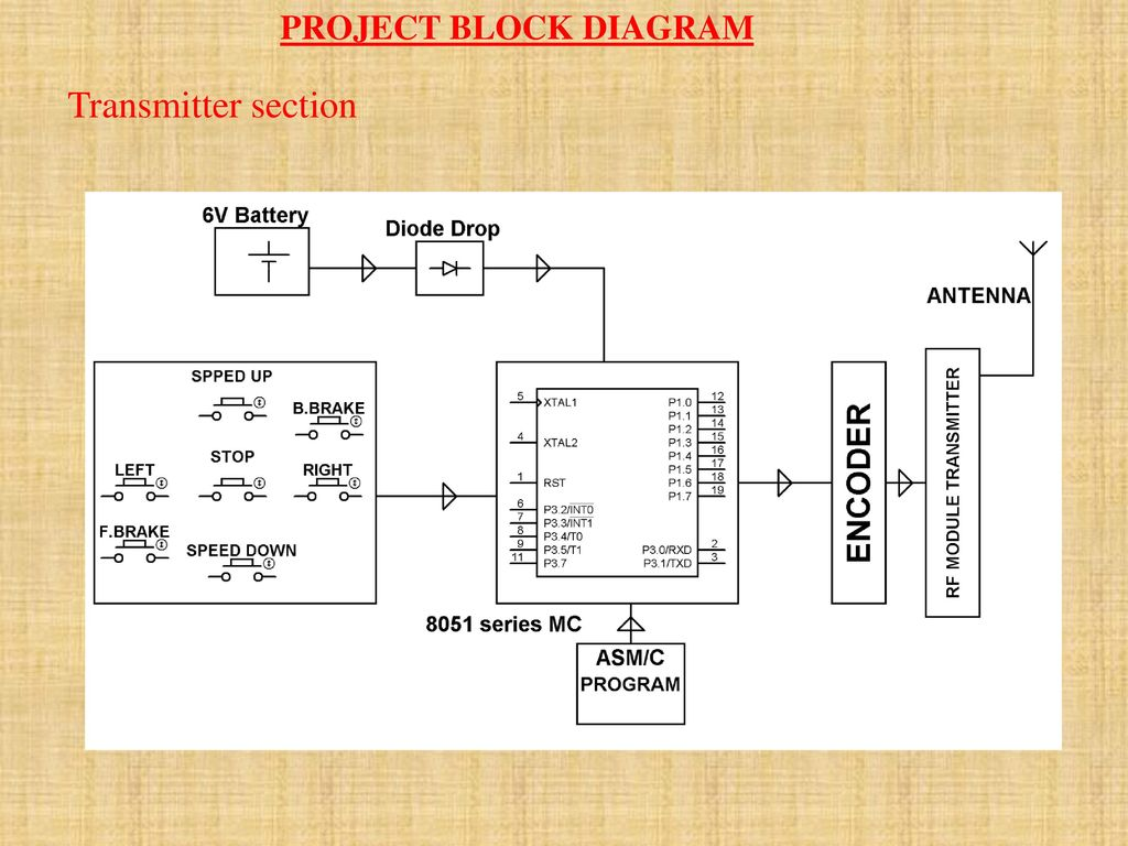 Wireless Dc Motor Speed And Direction Control Using Rf Communication Mcu 3 Project Block Diagram Transmitter Section