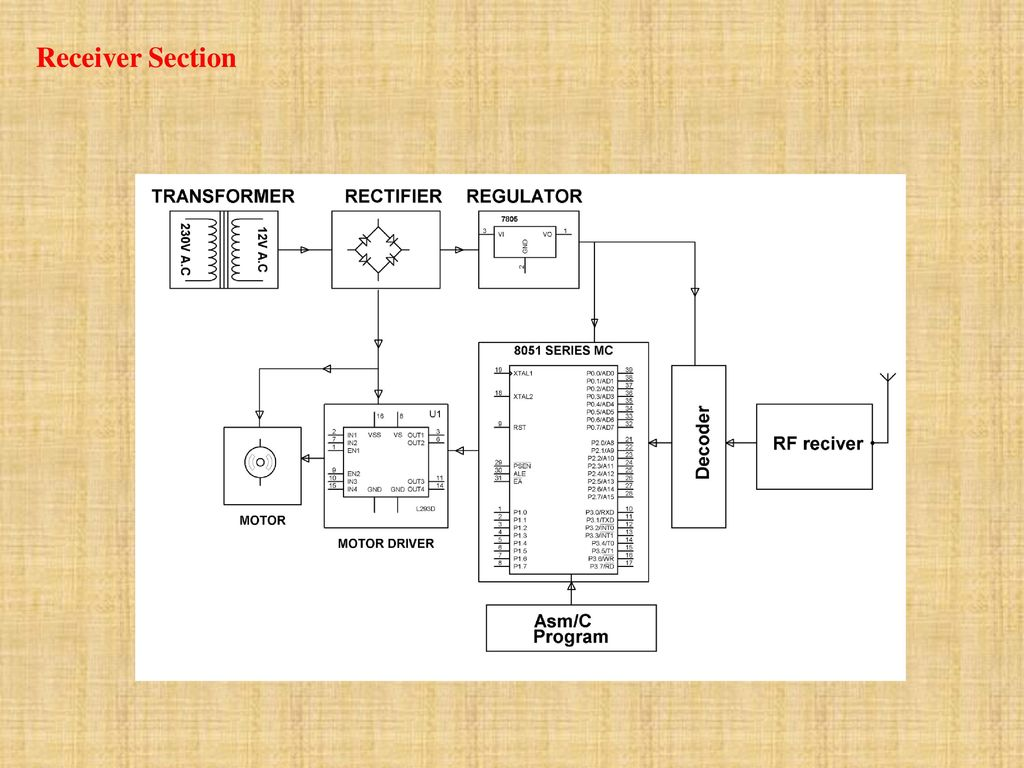 WIRELESS DC MOTOR SPEED AND DIRECTION CONTROL USING RF