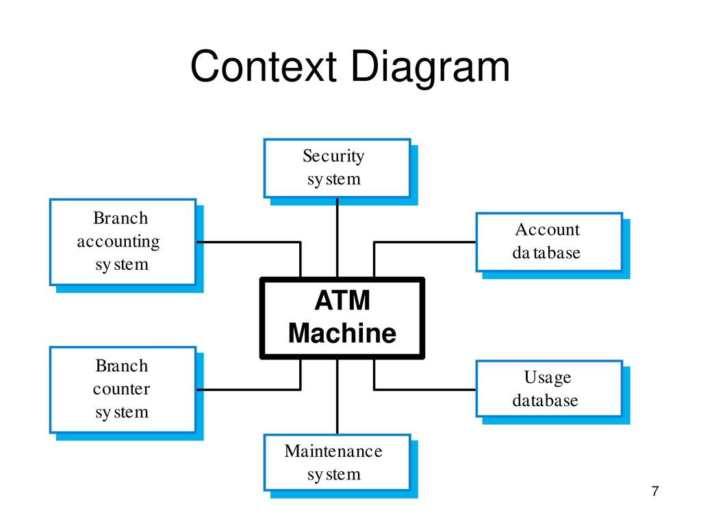 Dt2494 information systems engineering ppt download 7 context diagram atm machine ccuart Gallery