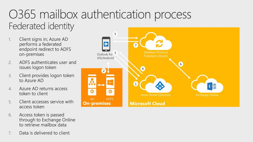 Outlook mobile in the Enterprise - ppt download