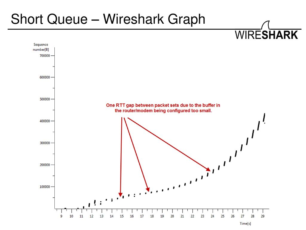 Real World Troubleshooting with Wireshark - ppt download