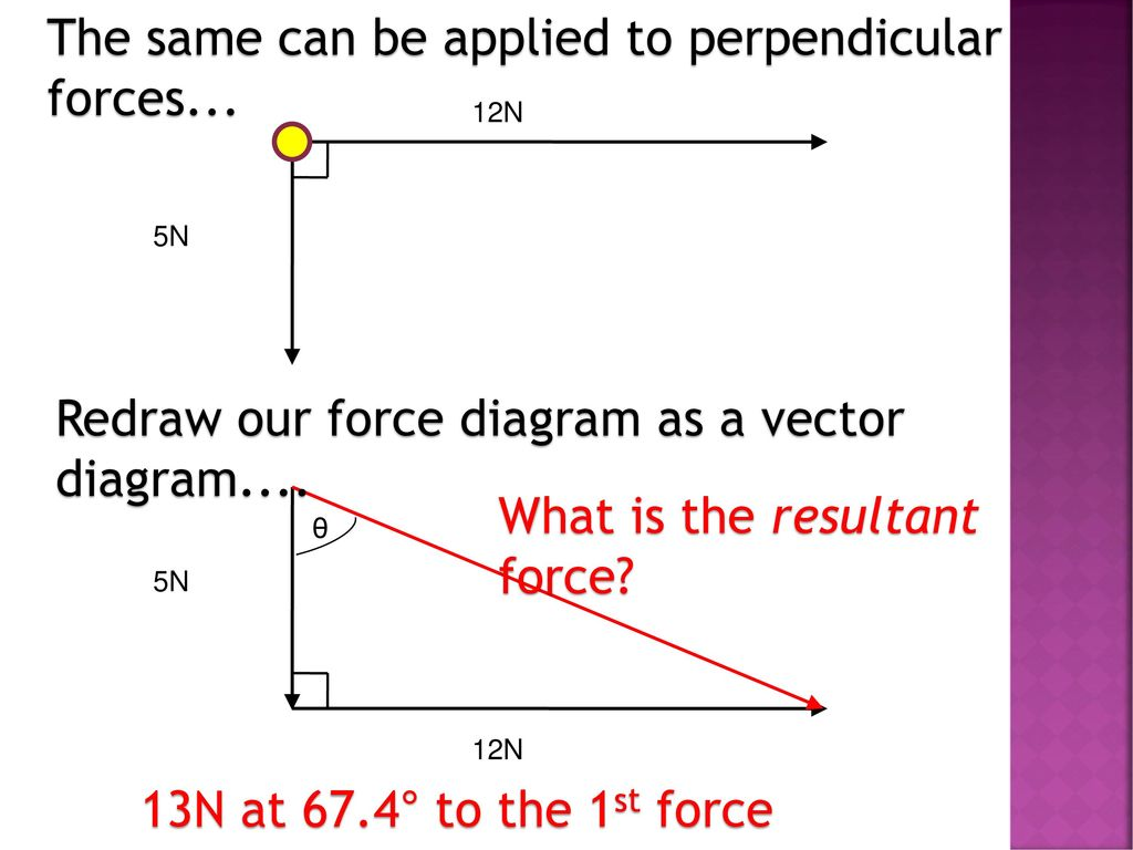 231 Scalars And Vectors Lesson Ppt Download Force Vector Diagram The Same Can Be Applied To Perpendicular Forces