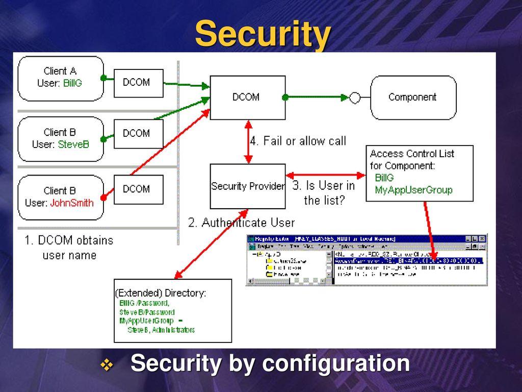 Microsoft Distributed COM & Microsoft Transaction Server 資四B