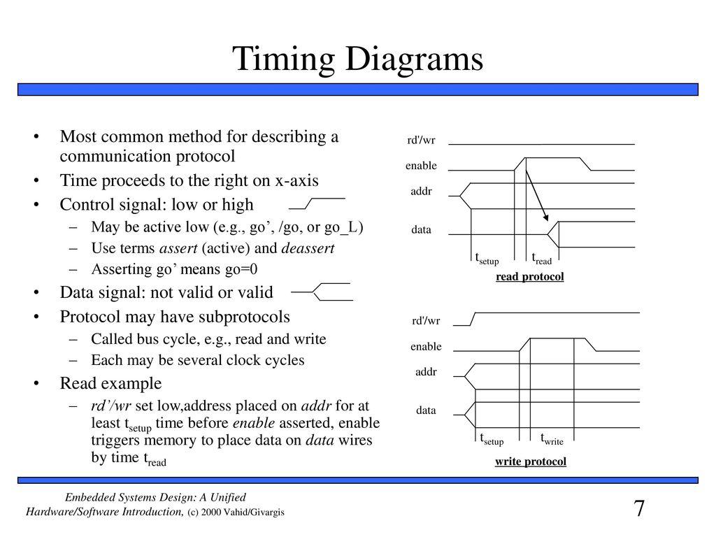 timing diagrams to assertions collection of wiring diagram u2022 rh chasingdeer co uk Jk Flip Flop Timing Diagram Deployment Diagram