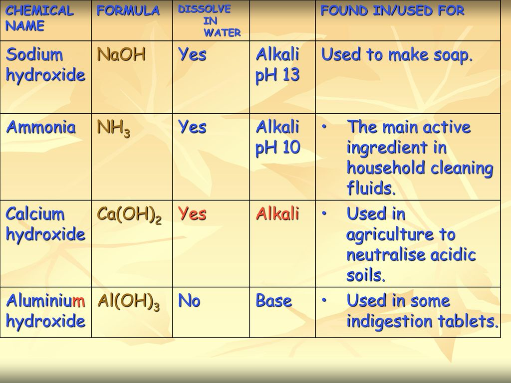 Handle acid with care!  - ppt download