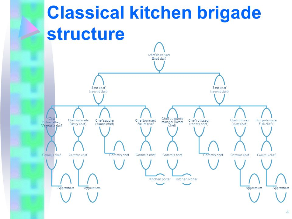classical kitchen brigade structure - Kitchen Brigade