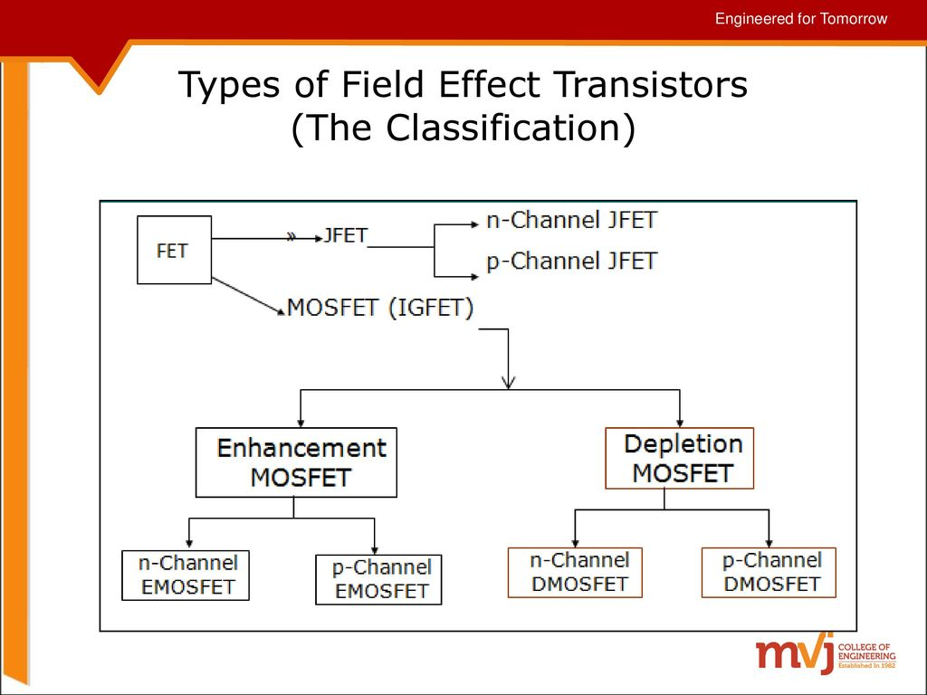 Subject Name Fundamentals Of Cmos Vlsi Code 10ec56 Ppt Demosfet Depletion Enhancement Mosfet 9 Types