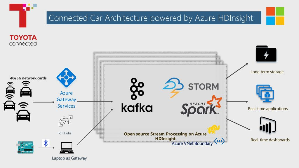 Streaming Big Data on Azure with HDInsight Kafka, Storm and